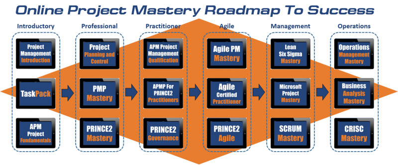 Project Management Academy Roadmap