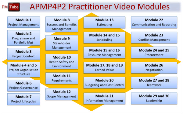 apmp4p2p video modules - APM PMQ For PRINCE2 Practitioners
