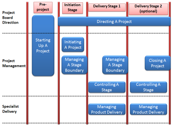 The Roadmap for PRINCE2 – Part 1