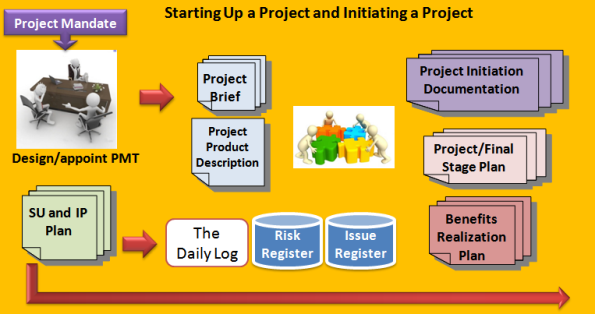 The Roadmap For PRINCE2 - Part 3