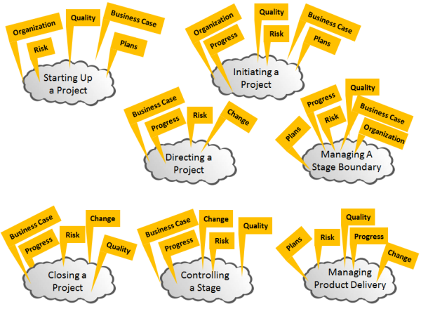 The Roadmap for PRINCE2 – Part 2
