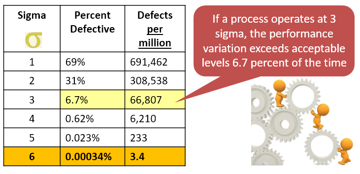Why YOU Need Lean Six Sigma - Part 6