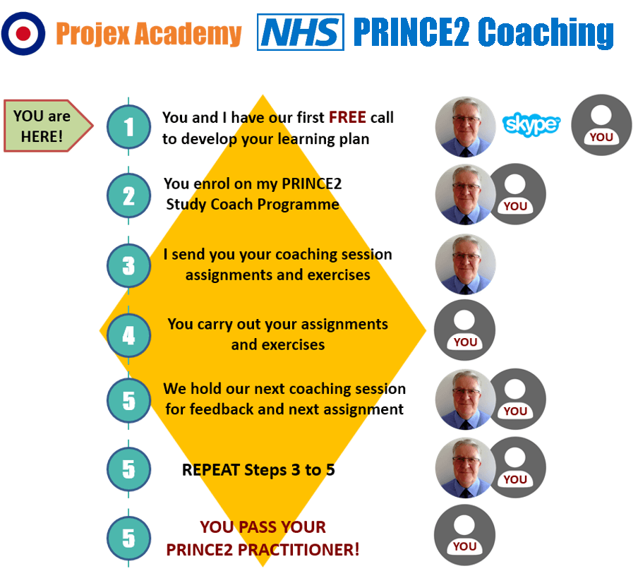 NHS PRINCE2 coaching sequence