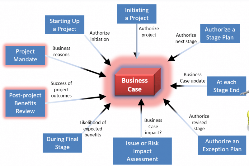 PRINCE2 roles and responsibilities - PRINCE2 Business Case