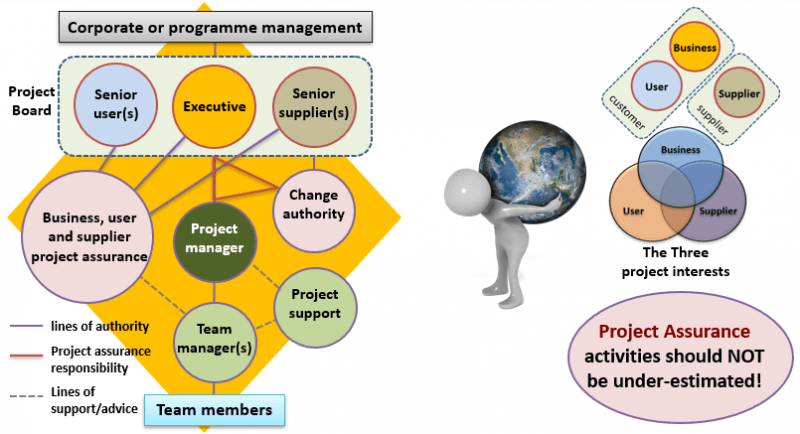 PRINCE2 Roles and Responsibilities