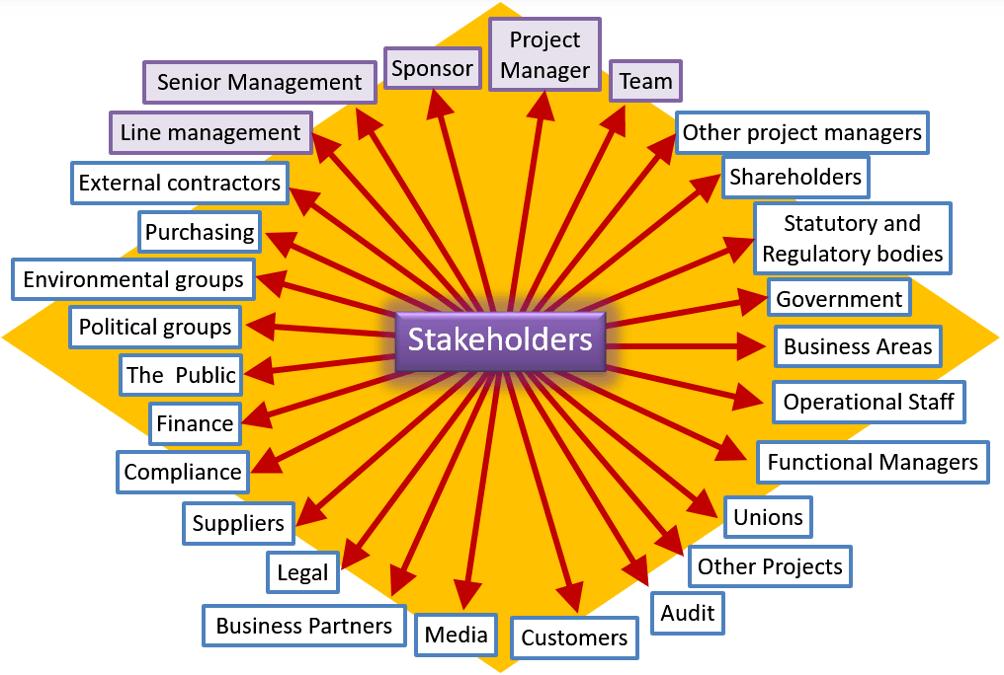 PRINCE2 stakeholders