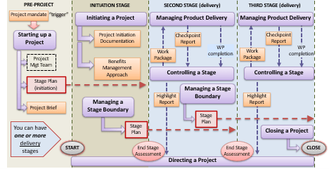 PRINCE2 and PMP – which is better?