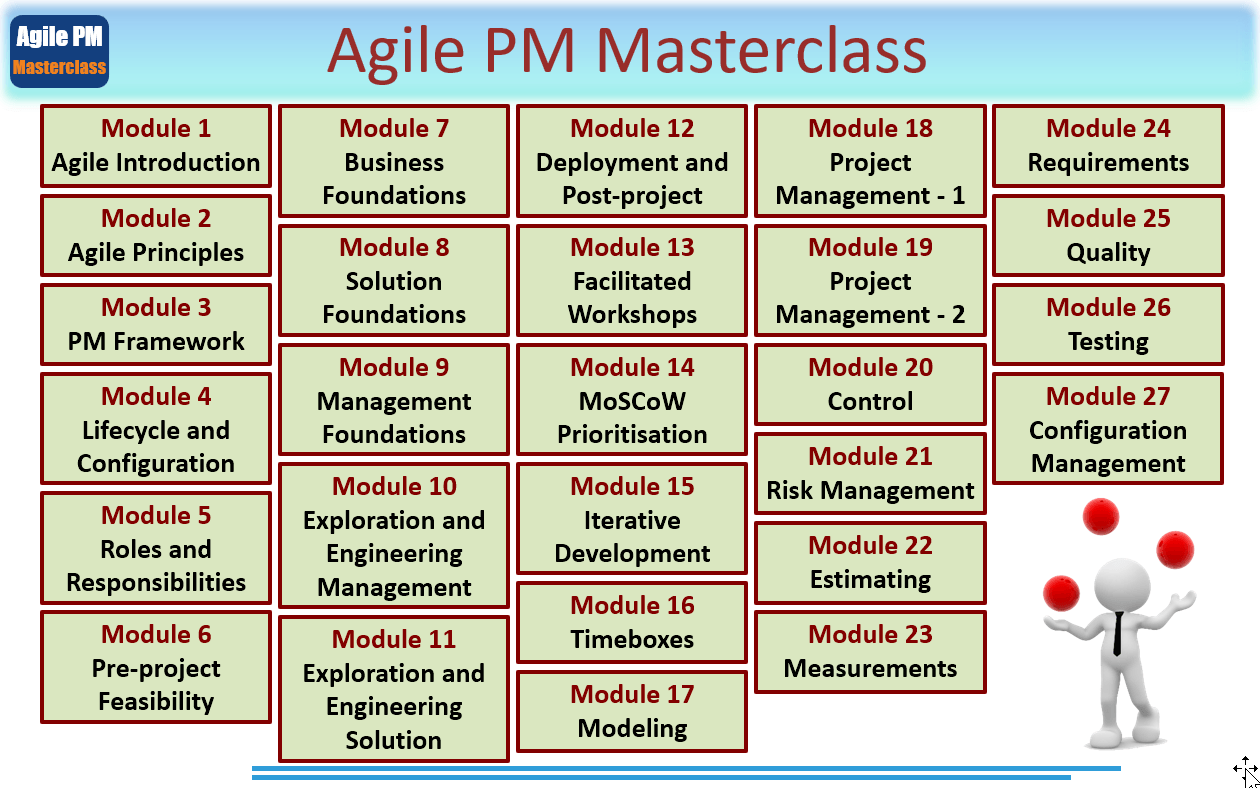 agile pm masterclass syllabus - Agile Project Management Masterclass