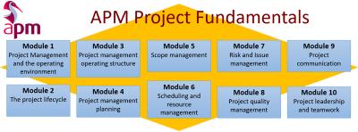 apmic modules 400x148 - APM Project Fundamentals Primer