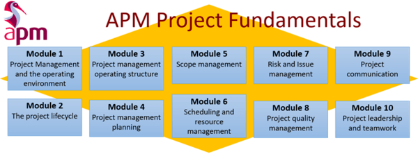 apmic modules 600x222 - APM Project Fundamentals Primer