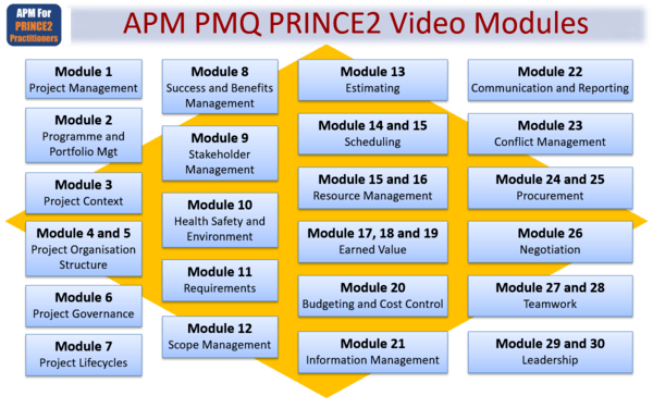apmp4p2psyllabus 600x375 - APM PMQ For PRINCE2 Practitioners