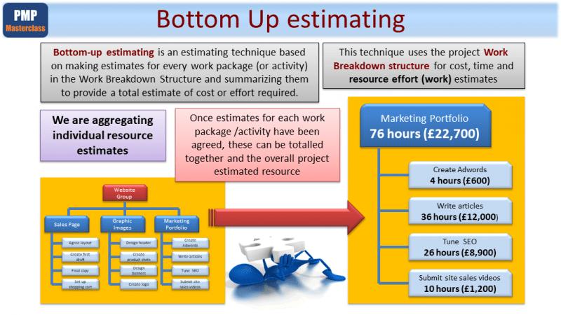 PMP Process - Estimate Activity Resources Management
