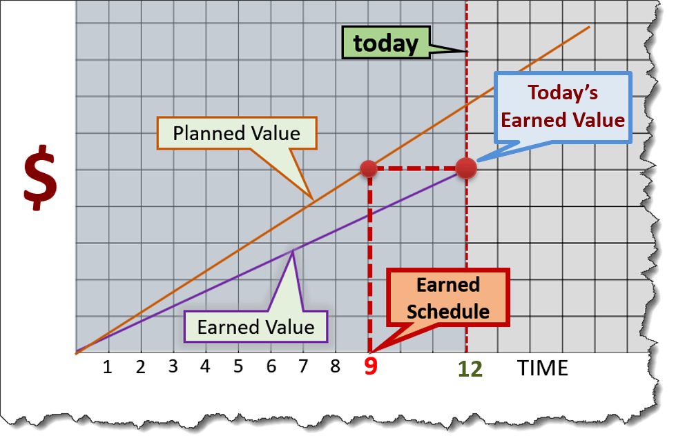 earned schedule graphic - Project Management Earned Schedule