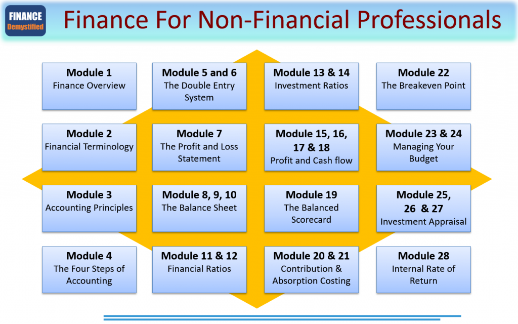 Finance for non financial professionals