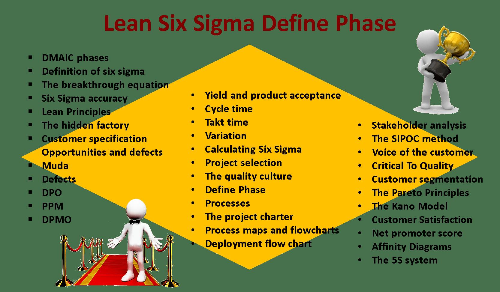 lean six sigma define phase - syllabus2