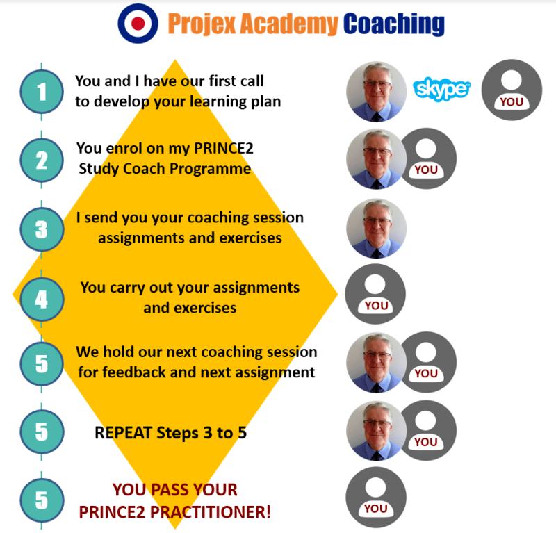 PRINCE2 Coaching