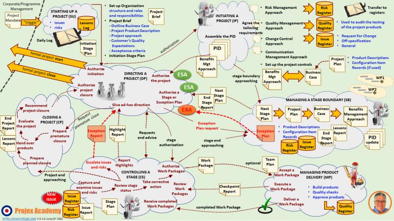 Free PRINCE2 Roadmap Infographic PRINCE2
