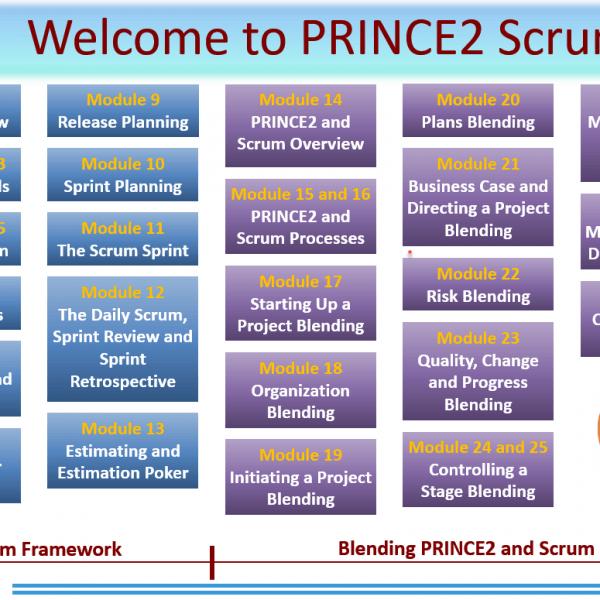 prince2 scrum syllabus 2 600x600 - PRINCE2 Scrum Primer