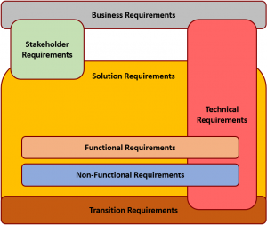 Project Requirements Excellence – Part 1