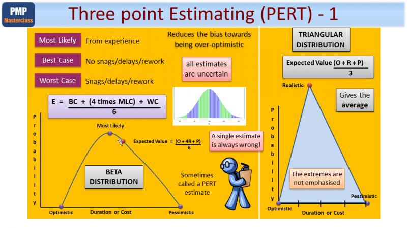 three point estimating pert 1