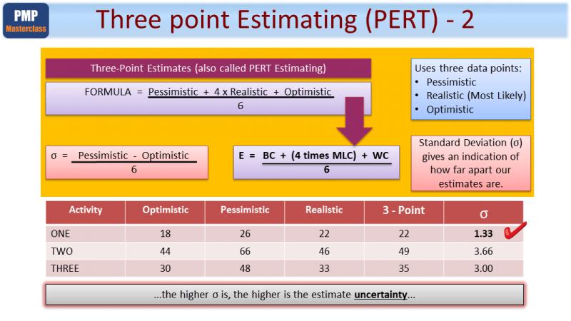 three point estimating pert